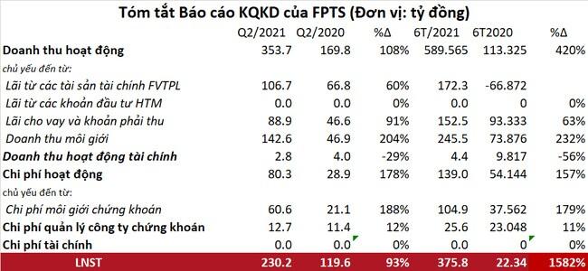 Lợi nhuận sau thuế 6 tháng đầu năm 2021 của FPTS tăng gần 16 lần so với cùng kỳ