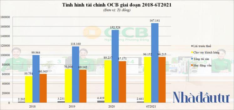 OCB lãi 2.661 tỷ, hoàn thành 48% kế hoạch năm