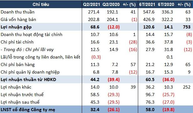 Giá cao su tăng cao, DRG báo lãi ròng quý 2 hơn 32 tỷ đồng