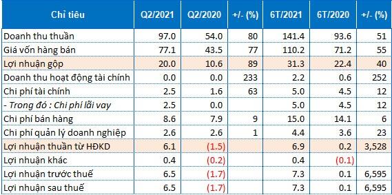 Sữa Hà Nội chuyển lỗ thành lãi trong quý 2/2021