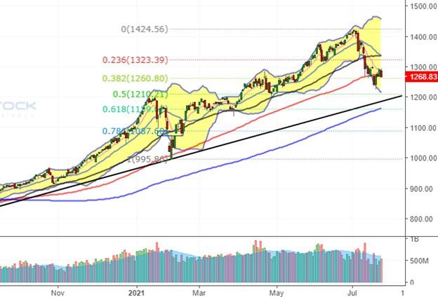 Nhịp đập Thị trường 23/07: VN-Index đánh mất thành quả tăng điểm phiên trước