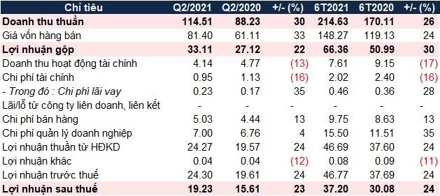 Gỗ Đức Thành báo lãi ròng quý 2/2021 tăng 23%