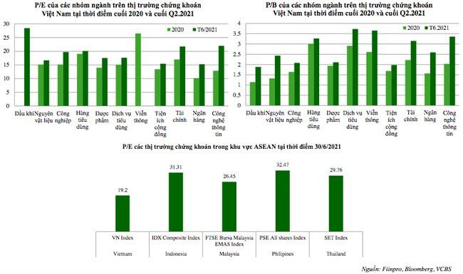 VCBS: VN-Index vẫn có thể thiết lập những mức đỉnh mới trong phần còn lại của năm 2021