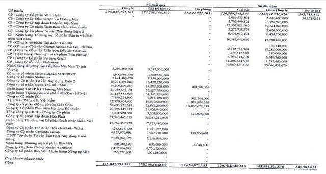 Đầu tư Phát triển Nhà Đà Nẵng (NDN): 6 tháng đầu năm trích lập dự phòng 10 tỷ đồng vì đầu tư vào Mộc Châu Milk (MCM)