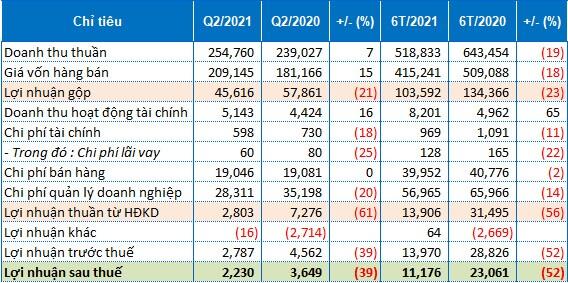 Biên lãi gộp thu hẹp, MKP ghi nhận lãi sau thuế quý 2 giảm 39%