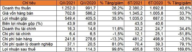 Sữa Quốc tế lãi quý II gấp đôi cùng kỳ, cổ phiếu tăng 100% tính từ đầu năm