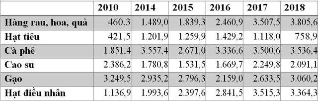 Xuất khẩu bền vững nông sản Việt Nam trong bối cảnh tham gia EVFTA