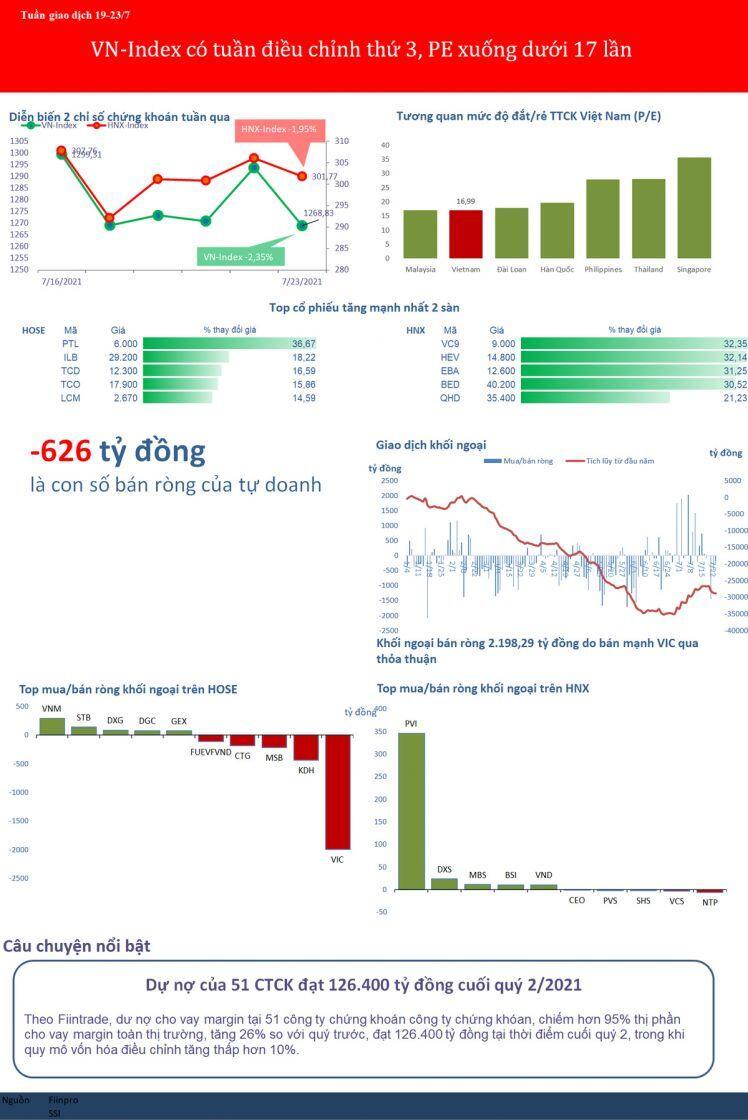 [BizSTOCK] Tuần giảm điểm thứ 3 liên tiếp, PE Việt Nam xuống dưới 17 lần
