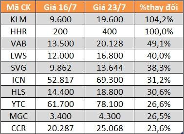 Top 10 cổ phiếu tăng mạnh nhất UPCoM. data-natural-width378