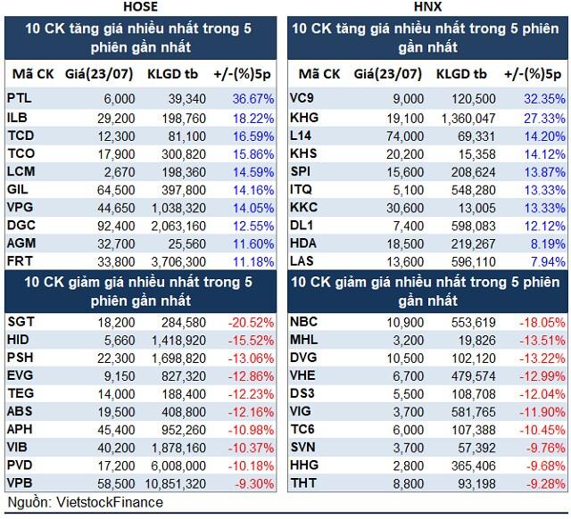 Top cổ phiếu đáng chú ý đầu tuần 26/07