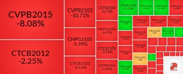 Thị trường chứng quyền 27/07/2021: Tốt xấu đan xen