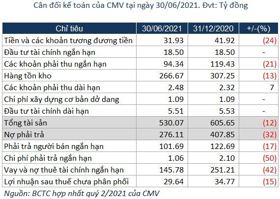 CMV: Lãi ròng quý 2 tăng 21% nhờ khoản chiết khấu và thưởng thanh toán