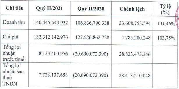 Lãnh đạo HNA bán ra 2.6 triệu cổ phiếu
