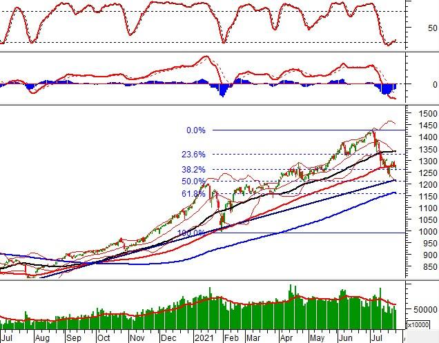 Vietstock Daily 27/07: Kết quả test đường SMA 100 ngày sẽ quyết định tương lai của VN-Index