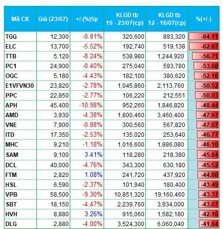 Cổ phiếu bất động sản hút tiền