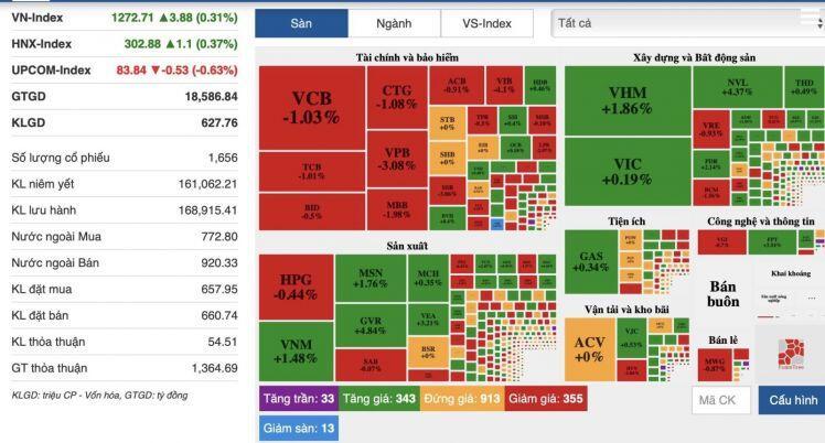 Sau phiên đỏ sàn, TTCK bật xanh trở lại nhưng thanh khoản vẫn thấp