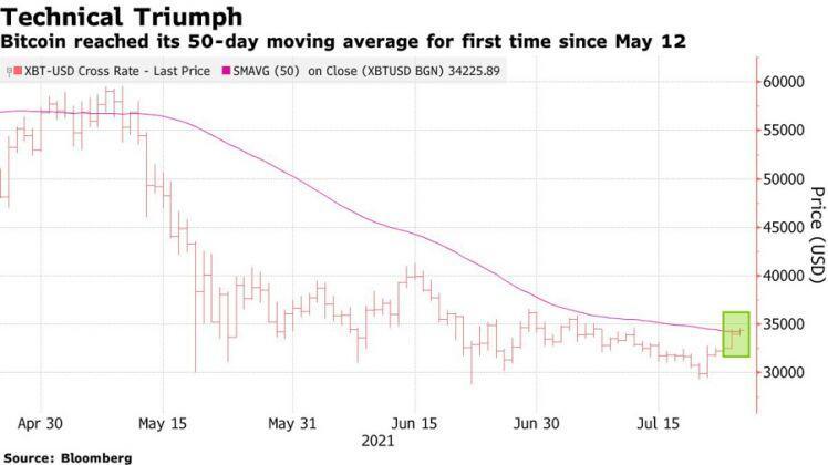 """Giá Bitcoin vượt ngưỡng kỹ thuật quan trọng sau """"cú huých"""" từ Elon Musk"""