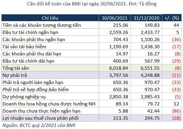 Bảo hiểm Bảo Minh lãi ròng gần 50 tỷ đồng trong quý 2