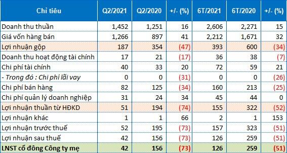 Biên lãi gộp thu hẹp, BMP báo lãi ròng quý 2 giảm 73%