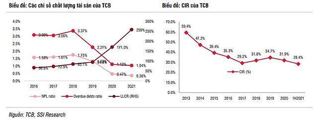 SSI Research nâng dự báo lợi nhuận Techcombank