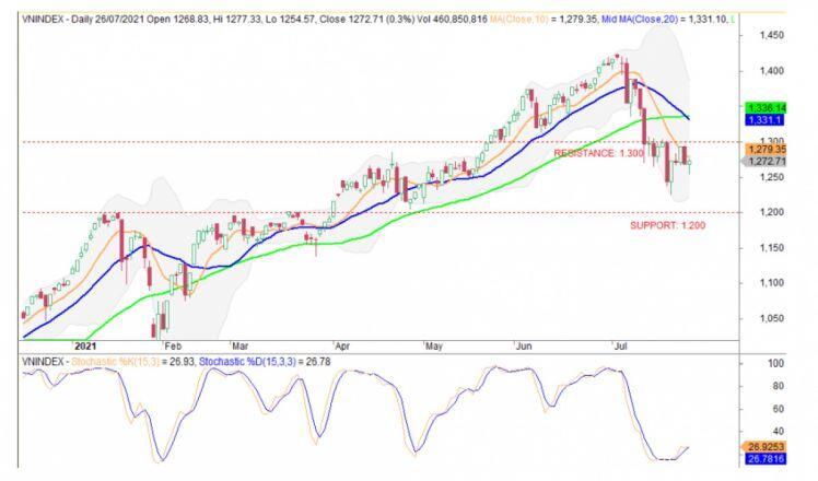 Nhận định chứng khoán 27/7: VN-Index đang có cơ hội rất tốt để đột phá