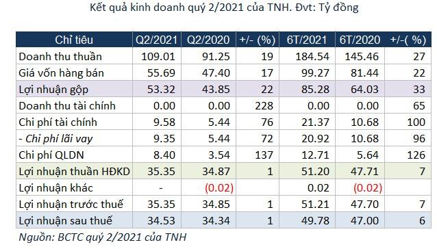 Bệnh viện Quốc tế Thái Nguyên duy trì lợi nhuận tăng trưởng tích cực sau 6 tháng đầu năm