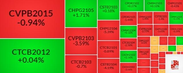 Thị trường chứng quyền 29/07/2021: Thiếu động lực để bật tăng
