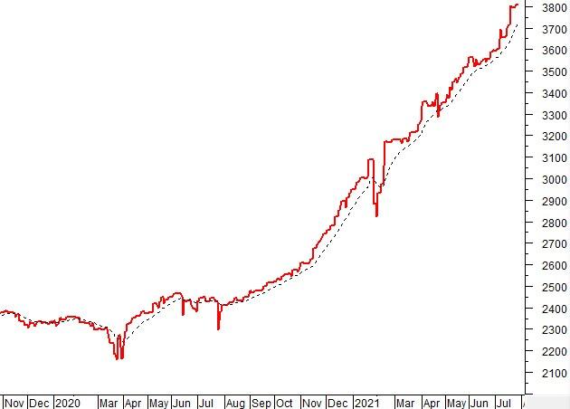 Vietstock Daily 29/07: Thanh khoản sụt giảm bất ngờ, VN-Index khó có đột biến