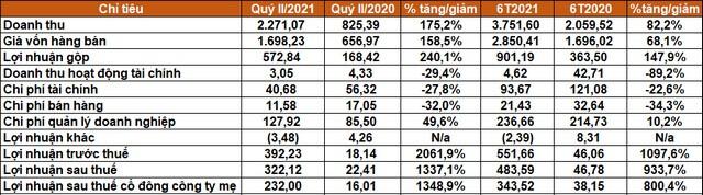 Một doanh nghiệp khoáng sản lãi ròng quý II gấp hơn 14 lần cùng kỳ