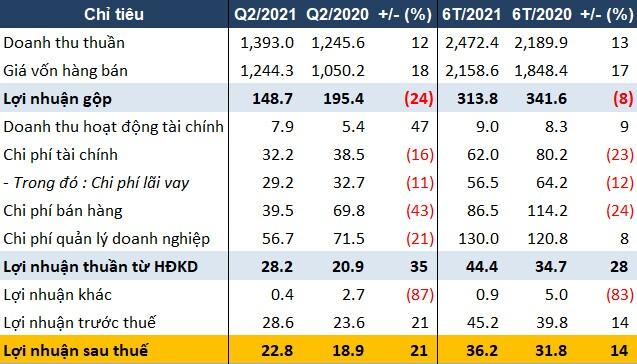 Nhờ tiết giảm chi phí, CSM báo lãi quý 2 tăng trưởng 21%