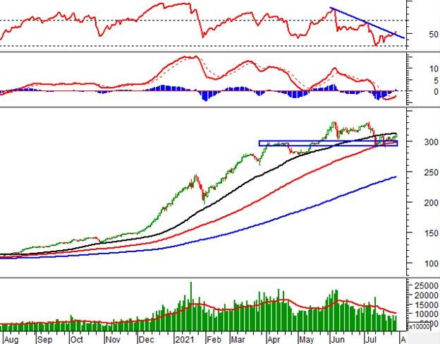 Vietstock Daily 30/07: VN-Index tăng điểm tích cực với mẫu hình Rising Window