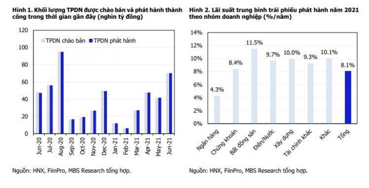 Doanh nghiệp bất động sản nào đang phát hành trái phiếu với lãi suất cao nhất thị trường?