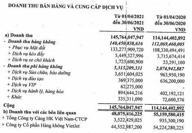 Phục vụ Mặt đất Sài Gòn (SGN): Đi ngược xu hướng ngành hàng không, lợi nhuận quý II/2021 tăng 641,1%