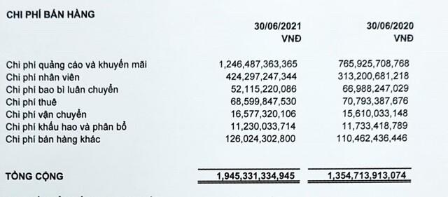 Sabeco (SAB): Quý II/2021, lợi nhuận giảm 11,9% về còn 1.070,9 tỷ đồng