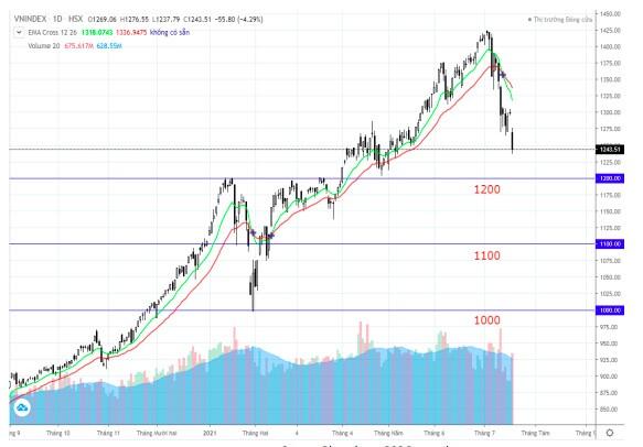 """Chứng khoán BSC: """"Một tuần nữa là đỉnh dịch nhưng nhà đầu tư nên chờ tín hiệu rõ ràng hãy giải ngân"""""""