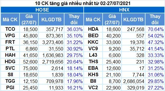 Cổ phiếu nào tăng giá mạnh khi VN-Index điều chỉnh?