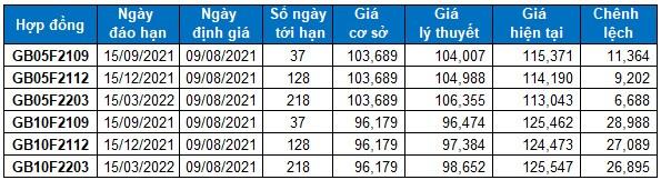 Chứng khoán phái sinh Tuần 09-13/08/2021: Quan sát tín hiệu VN30-Index tại đường SMA 50 ngày