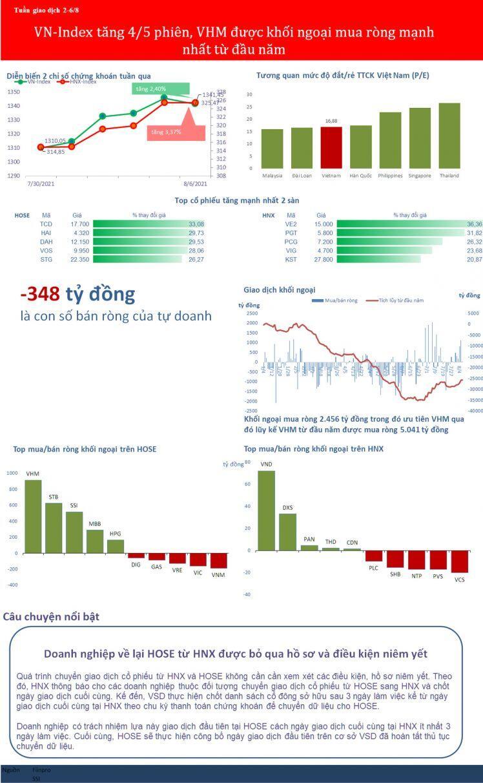 [BizSTOCK] VN-Index tăng 4/5 phiên, VHM được khối ngoại mua ròng mạnh nhất từ đầu năm