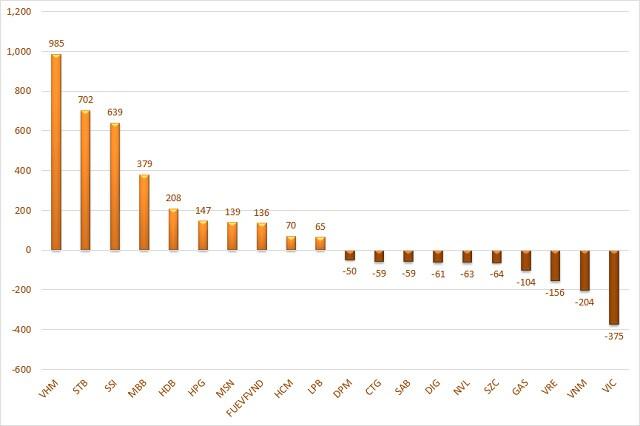 Cá nhân và tổ chức trong nước bán ròng hơn 2.400 tỷ đồng trong tuần đầu tháng 8