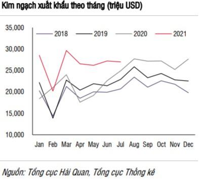 SSI Research: Thị trường chứng khoán vẫn duy trì triển vọng tích cực trong dài hạn
