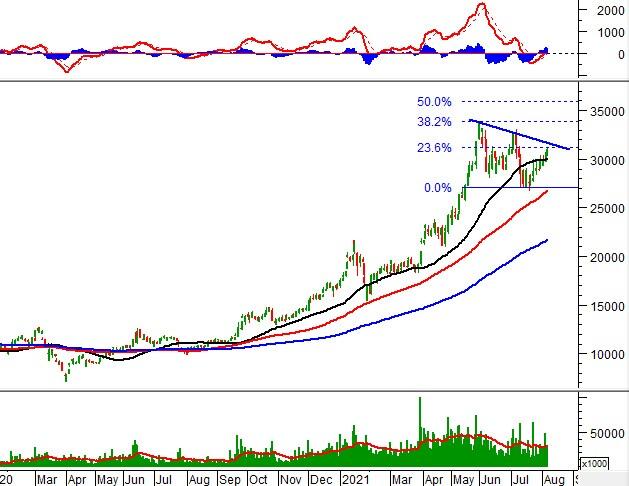 """Tuần 09-13/08/2021: 10 cổ phiếu """"nóng"""" dưới góc nhìn PTKT của Vietstock"""