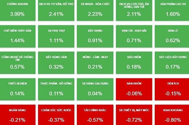 Nhịp đập Thị trường 09/08: Sắc xanh lan tỏa khắp các nhóm ngành