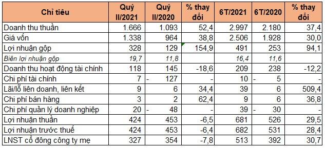 SIP báo lãi quý II giảm, có hơn 10.200 tỷ đồng doanh thu cho thuê đất chưa thực hiện