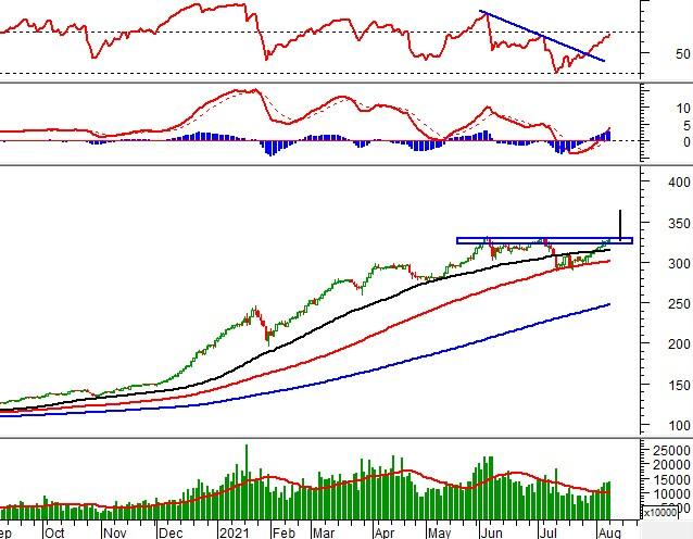 Vietstock Daily 10/08: VN-Index hướng tới đỉnh cũ lịch sử