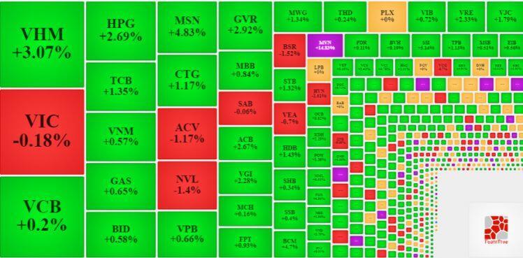 Cổ phiếu ngân hàng phục hồi, VN-Index vượt 1.350 điểm