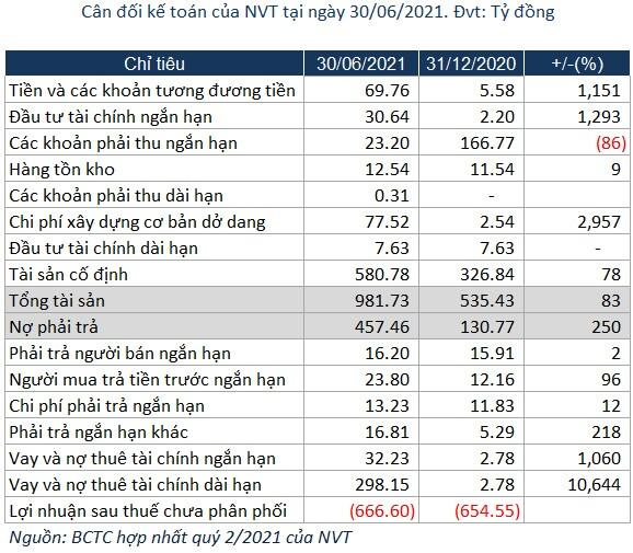 Lỗ quý 2, NVT tăng lỗ lũy kế lên gần 667 tỷ đồng