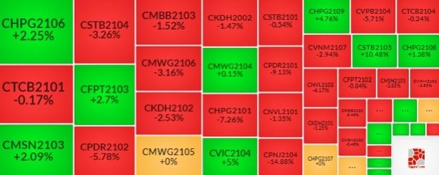 Thị trường chứng quyền 11/08/2021: Nhóm chứng quyền ngân hàng tiếp tục ảm đạm?