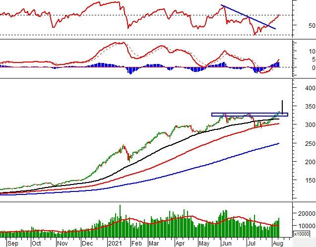 Vietstock Daily 11/08: Đà tăng tiếp tục nối dài