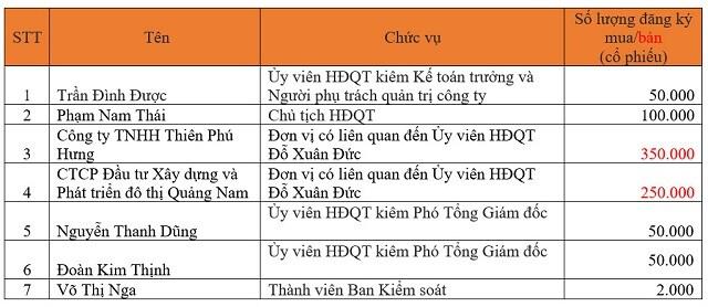 PTL, ADS, VNM, CKG, KDC, DIG, DHA, D2D, CBI, THP, GCB, NED, QNU: Thông tin giao dịch cổ phiếu