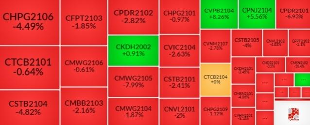 Thị trường chứng quyền 13/08/2021: Lực bán tiếp tục áp đảo